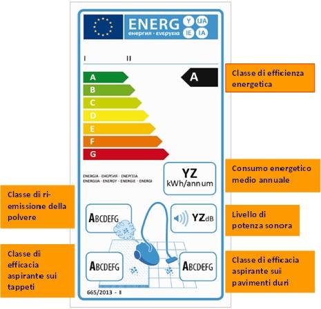 Classificazione energetica aspirapolveri