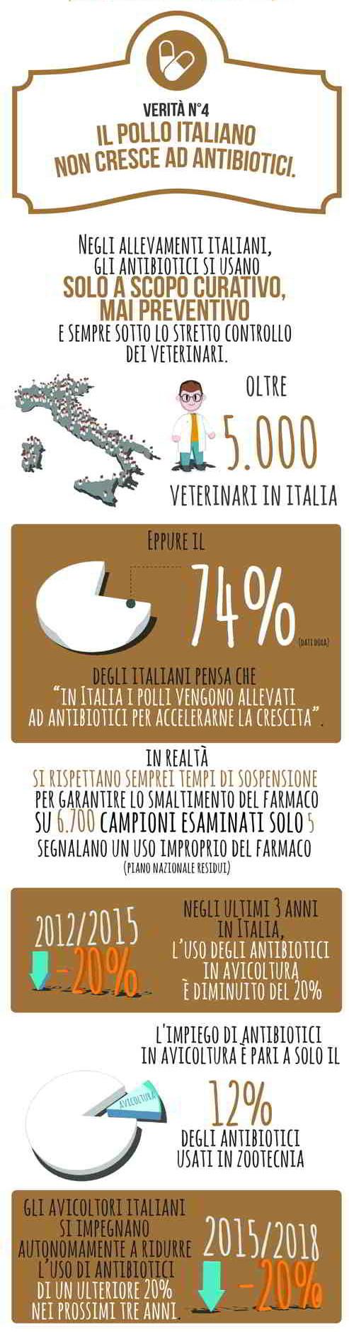 Verita___n.4_Il-pollo-italiano-non-cresce-ad-antibiotici